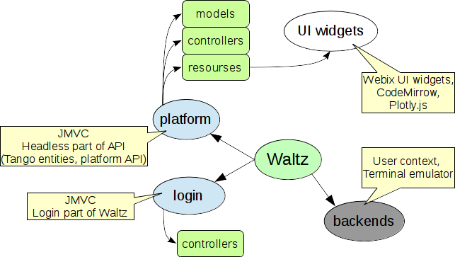 Developer guide - Waltz documentation